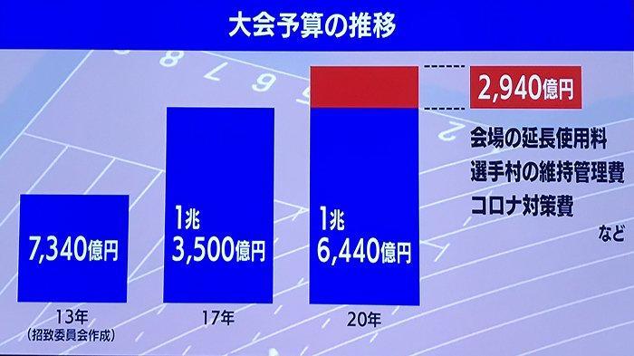 Perubahan dan peningkatan anggaran Olimpiade Jepang sehingga totalnya kini lebih dari 1,9 Triliun Yen.