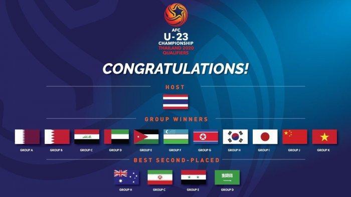 Hasil Lengkap Drawing Fase Grup Piala Asia U-23 2020 di Thailand