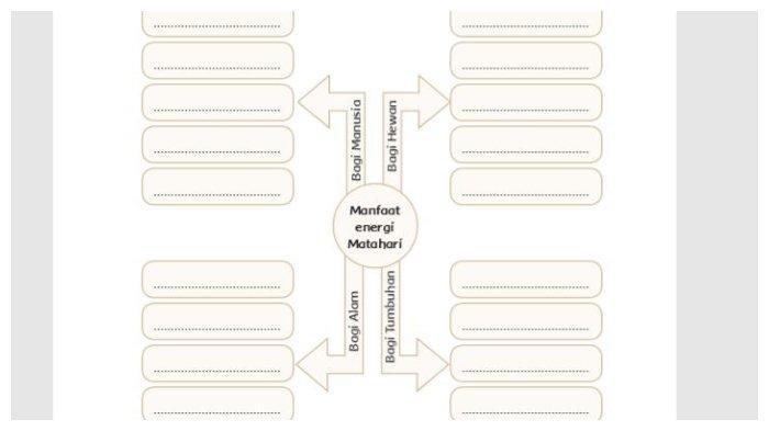 Peta Konsep Buku Tematik Tema 9 Kelas 4