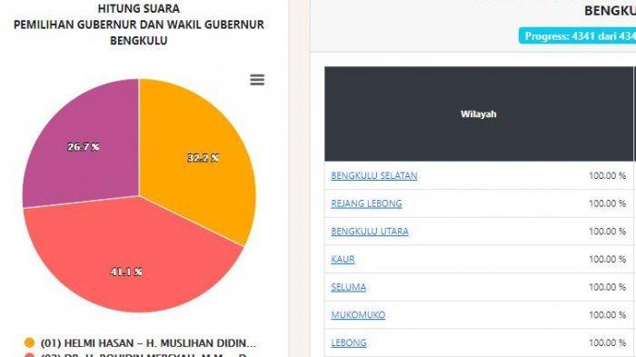 Hasil Real Count Pilgub Bengkulu Kamis (17/12) Siang: Suara Masuk Sudah 100 Persen, Paslon 2 Unggul