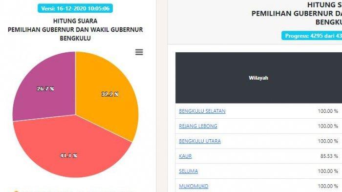 Hasil Real Count Pilgub Bengkulu Rabu (16/12) Pukul 10.05 WIB: 9 Wilayah Sudah 100 Persen