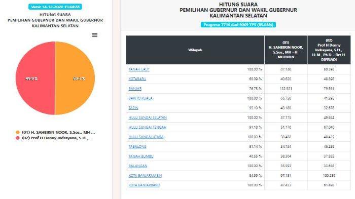 UPDATE HASIL Pilgub Kalsel 2020 Data KPU Senin (14/12) Pukul 15.44 WIB, Sahbirin Noor Unggul Tipis