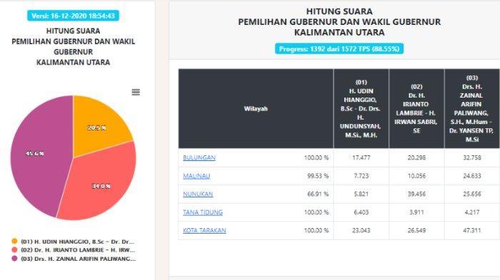 Pilgub Kaltara 2020 Data KPU per Rabu, 16 Desember Pukul 18.54 WIB