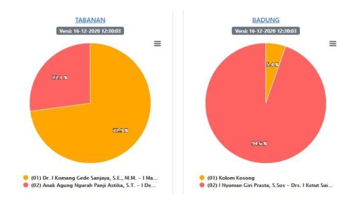 UPDATE Hasil Pilkada Bali 2020 Data KPU Suara Masuk 100%, Rabu 16 Desember 2020