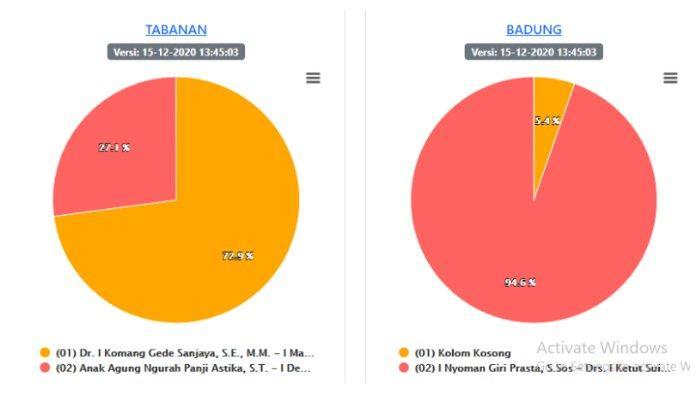 UPDATE Hasil Pilkada Bali 2020 Data KPU, Selasa 15 Desember 2020: Jembrana, Tabanan, Badung