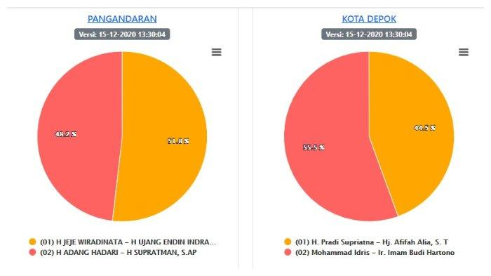 Hasil Pilkada Jabar 2020 Selasa Malam Versi KPU: Dadang Supriatna - Sahrul Gunawan Raih 54,8%