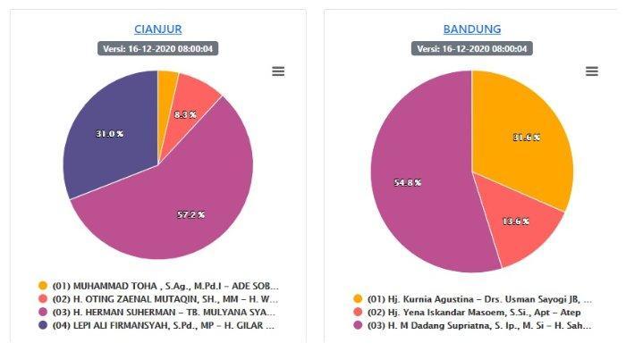 Update Hasil Pilkada Jabar 2020 Data KPU, Rabu (16/12) Pagi: Suara Masuk di Pangandaran 100%