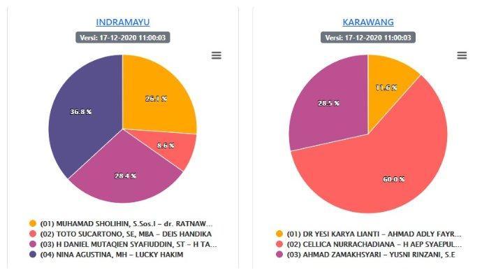 Update Hasil Pilkada Jabar : 5 Wilayah Capai 100% Suara, Sahrul Gunawan Menang di Kabupaten Bandung
