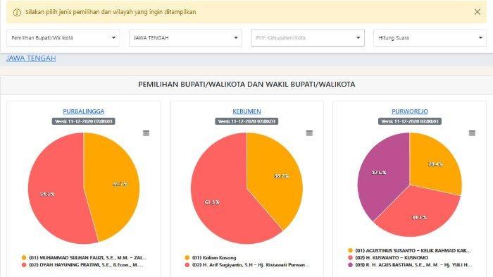 Hasil Pilkada Jawa Tengah 2020 Versi KPU, Sabtu 12 Desember Pukul 9 Pagi: dari Solo hingga Semarang