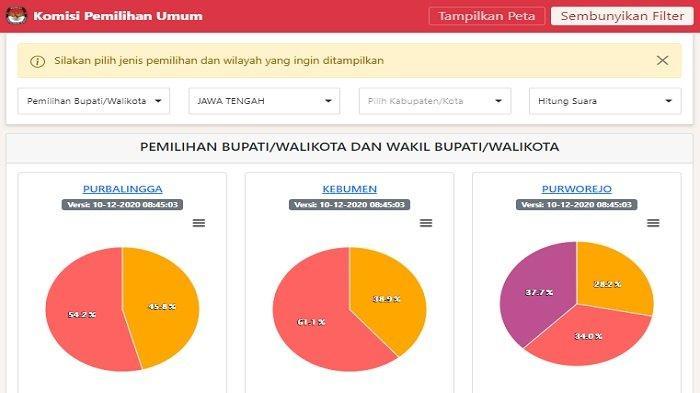 UPDATE Hasil Real Count Pilkada Jawa Tengah 2020 KPU: Semarang, Klaten, hingga Surakarta