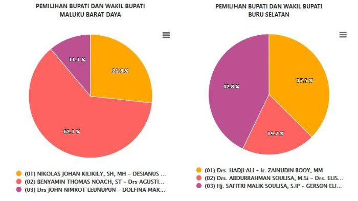 Hasil Real Count KPU Pilkada Maluku 2020: SBT, Kepulauan Aru, MBD, Buru Selatan Kamis (17/12) Siang