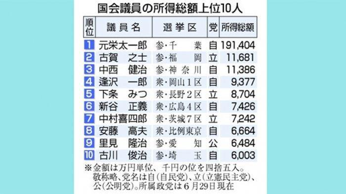 10 Politisi Terkaya, Terbanyak dari Partai Demokrat Liberal Jepang Rp255 Miliar per Tahun