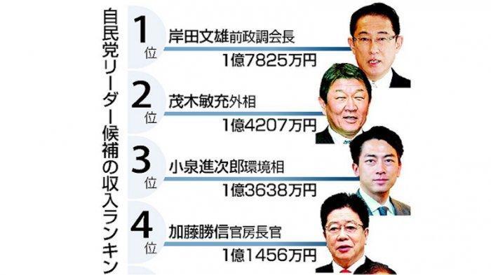 Daftar Kekayaan Politisi Partai Liberal Demokrat (LDP), Calon PM Jepang Mendatang