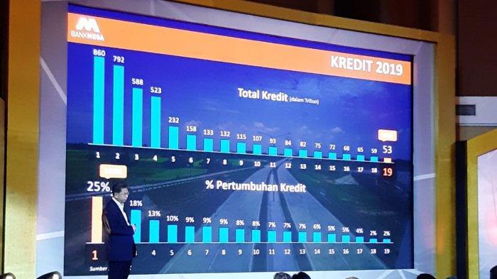 Bank Mega Menargetkan Total Aset Tahun Ini Tembus Rp 110 T