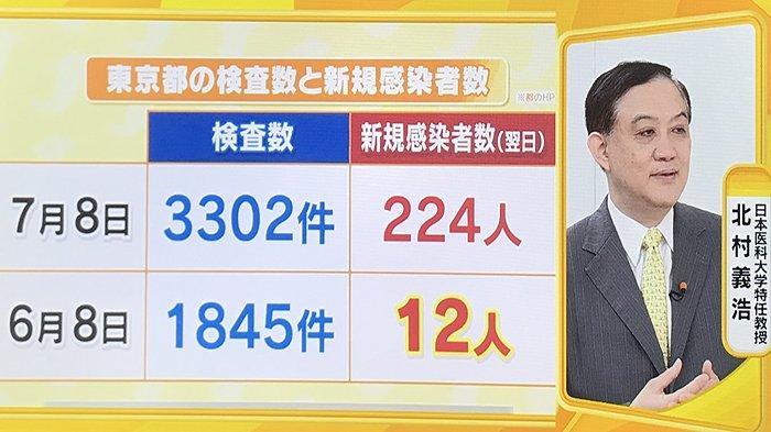Dokter Jepang Bantah Peningkatan Jumlah Terinfeksi Covid-19 di Tokyo karena Banyaknya Tes PCR