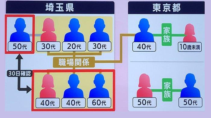 Klaster Pertama Varian Baru Covid-19 di Saitama Jepang Terjadi di Tempat Kerja, 4 Orang Terinfeksi