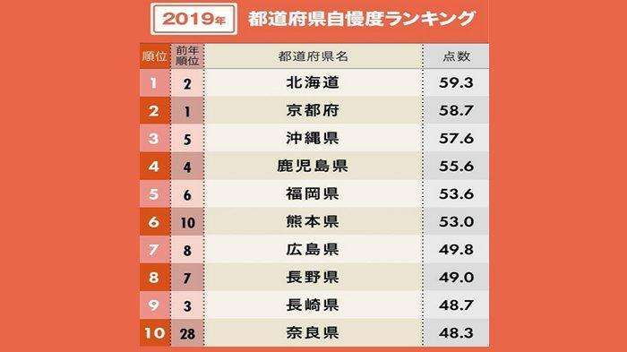 ranking-kebanggaan-orang-jepang-terhadap-perfektur.jpg