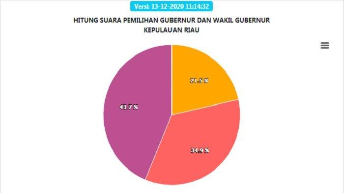 Hasil Real Count Pilgub Kepri Minggu (13/12) Siang, Natuna Milik Ansar-Marlin