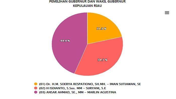 Hasil Real Count Pilgub Kepulauan Riau Jumat (11/12) Sore, Ansar-Marlin Hanya Kalah di Kota Batam