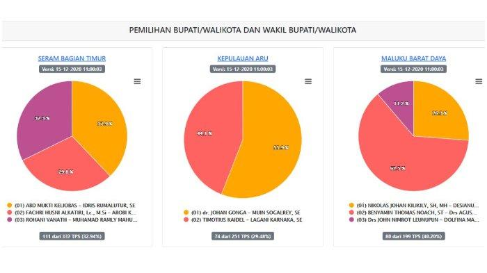 Hasil Real Count KPU Pilkada Maluku 2020: SBT, Kepulauan Aru, MBD, Buru Selatan Selasa (15/12) Siang