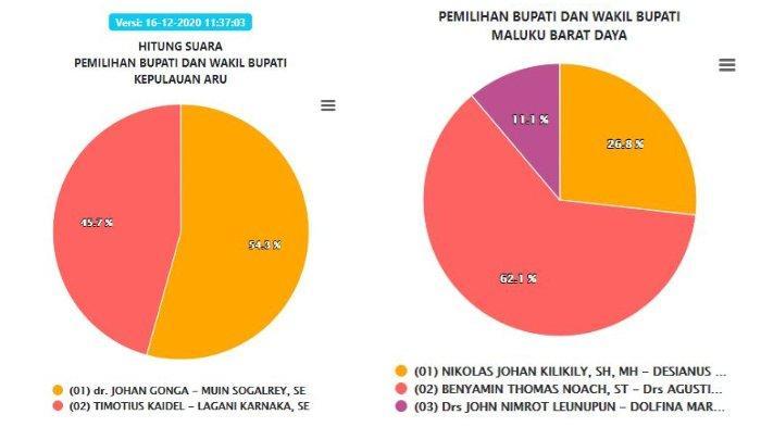 Hasil Real Count KPU Pilkada Maluku 2020: SBT, Kepulauan Aru, MBD, Buru Selatan Rabu (16/12) Siang
