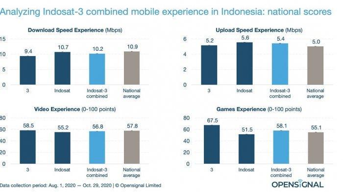 Opensignal: Merger Indosat dan Tri Akan Jadi Penantang Terkuat Telkomsel
