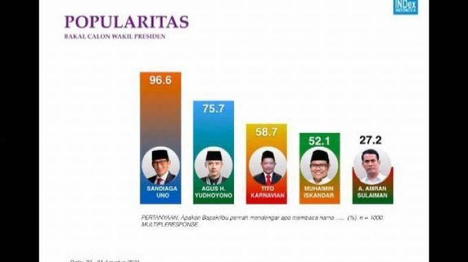 Arus Survei Indonesia: Sandiaga Uno Masuk Jajaran Tokoh yang Dijagokan Jadi Capres 2024