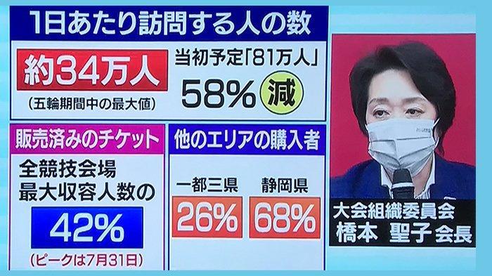 810.000 Orang Diperkirakan Berada di Tokyo Saat Pembukaan Olimpiade Jepang