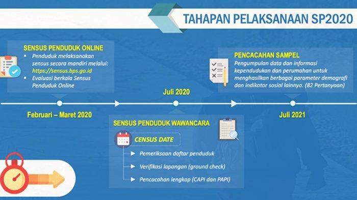 Tahapan Pelaksanaan Sensus Penduduk 2020 Online dan Offline.