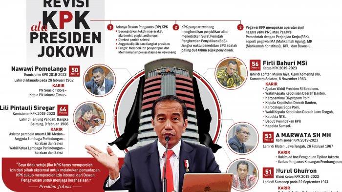 Ray Rangkuti: Ada Tiga Opsi Presiden Jokowi untuk KPK