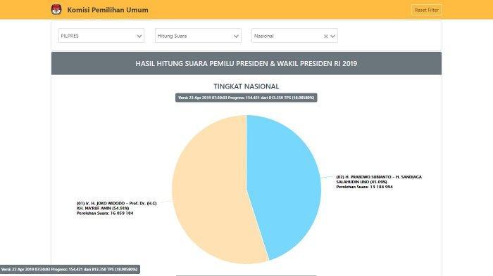 Simak hasil real count KPU Jokowi vs Prabowo hari ini per Selasa (23/4/2019) pukul 07.30 WIB.