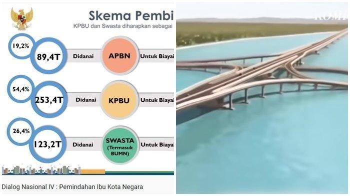 Skema pembiayaan pemindahan Ibu Kota Negara RI dari Jakarta ke Kalimantan Timur versi Bappenas dan gambar rencana desain jalan tol yang menghubungkan Kota Balikpapan ke Kabupaten Penajam Paser Utara yang notabene sebagai calon lokasi ibu kota baru Republik Indonesia.