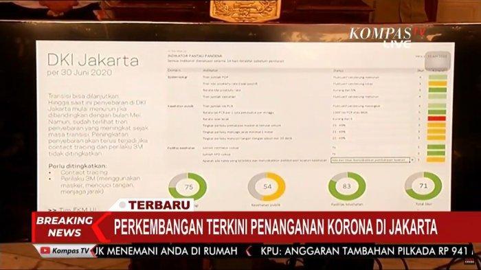 Skor indikator pelonggaran DKI Jakarta