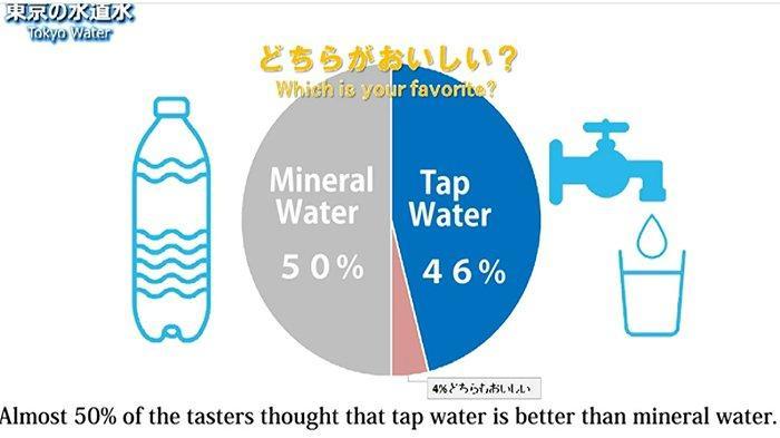 46 Persen Warga Asing di Tokyo Jepang Mengira Air PAM yang Diminumnya adalah Air Mineral