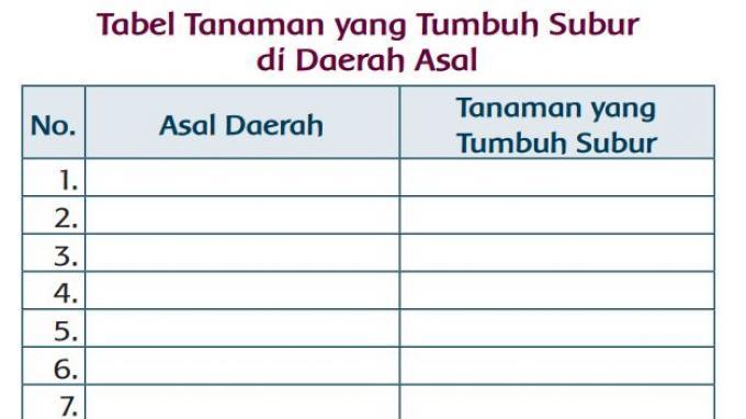 KUNCI JAWABAN Tema 5 Kelas 3 SD Halaman 132 136 137: Tabel Tanaman yang Tumbuh Subur di Daerah Asal