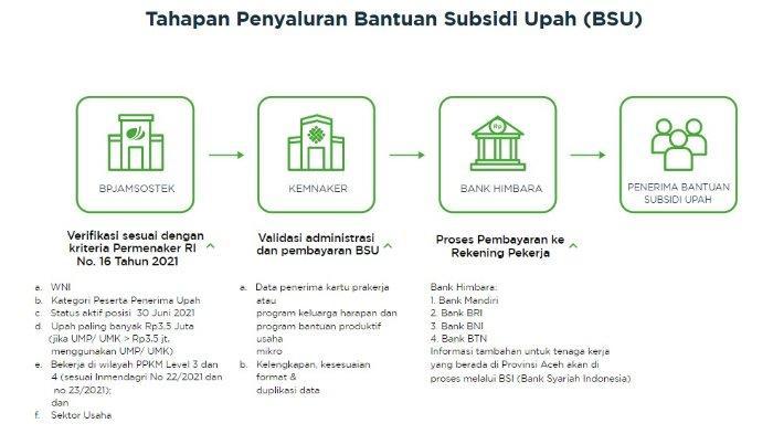 Ada sejumlah tahapan sebelum BSU dari pemerintah sampai ke tangan penerima. Berikut tahapan penyaluran BSU, dilansir laman BPJS Ketenagakerjaan.