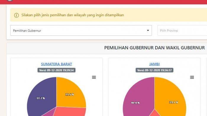 LINK pilkada2020.kpu.go.id untuk Cek Hasil Pilkada 2020 Versi Real Count KPU di 270 Daerah