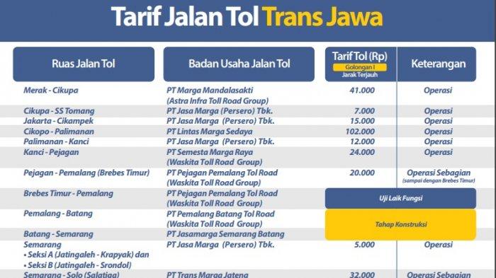 Ini Angka Yang Benar Jasa Marga Klarifikasi Tarif Trans Jawa Yang Beredar Di Media Sosial Tribunnews Com Mobile