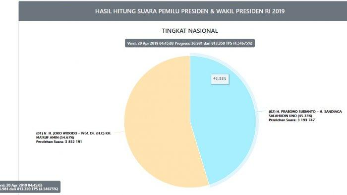 TERBARU Hasil Real Count KPU Pilpres 2019 Jokowi vs Prabowo Hari Ini, Sabtu 20 April Pukul 04.45 WIB