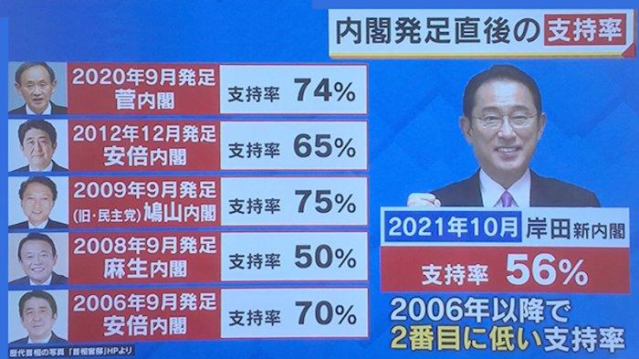 Mengapa Dukungan Masyarakat Jepang Rendah Kepada Kabinet yang Baru Dilantik 4 Oktober Lalu?