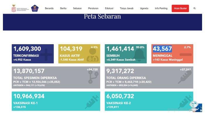 UPDATE Kasus Corona Indonesia 19 April 2021: Tambah 4.952 Positif, 6.349 Sembuh,143 Meninggal