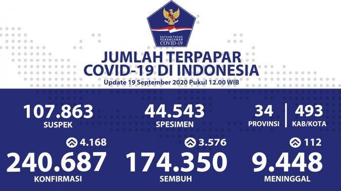 Kasus Corona di Indonesia Bertambah 4.168 Kasus Baru, Berikut Data Persebaran di 34 Provinsi