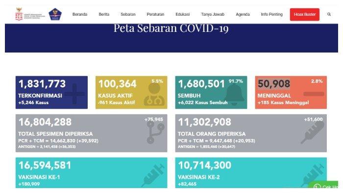 UPDATE Kasus Corona Indonesia 2 Juni 2021: Tambah 5.246 Positif, 6.022 Sembuh, 185 Meninggal