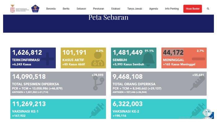 UPDATE Kasus Corona Indonesia 22 April 2021: Tambah 6.243 Positif, 5.993 Sembuh,165 Meninggal