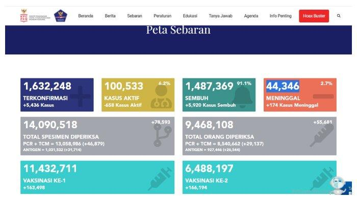 UPDATE Kasus Corona Indonesia 23 April 2021: Tambah 5.436 Positif, 5.920 Sembuh,174 Meninggal