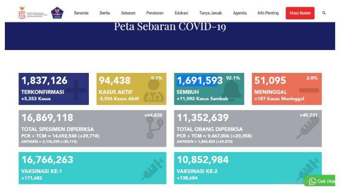 UPDATE Kasus Corona Indonesia 3 Juni 2021: Tambah 5.353 Positif, 11.092 Sembuh, 187 Meninggal