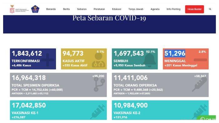 UPDATE Kasus Corona Indonesia 4 Juni 2021: Tambah 6.486 Positif, 5.950 Sembuh, 201 Meninggal