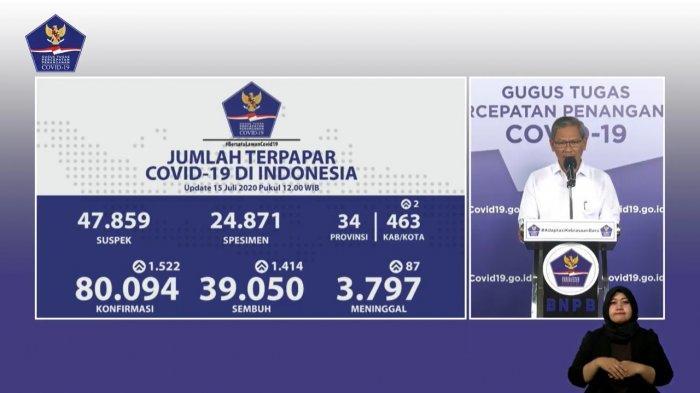 Update Corona di Indonesia 15 Juli 2020