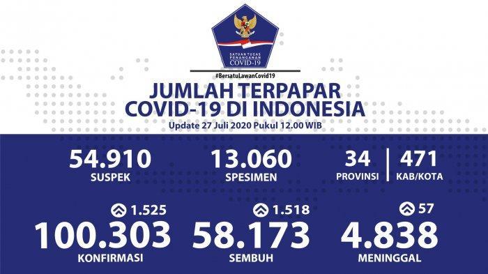Update Corona di Indonesia 27 Juli 2020