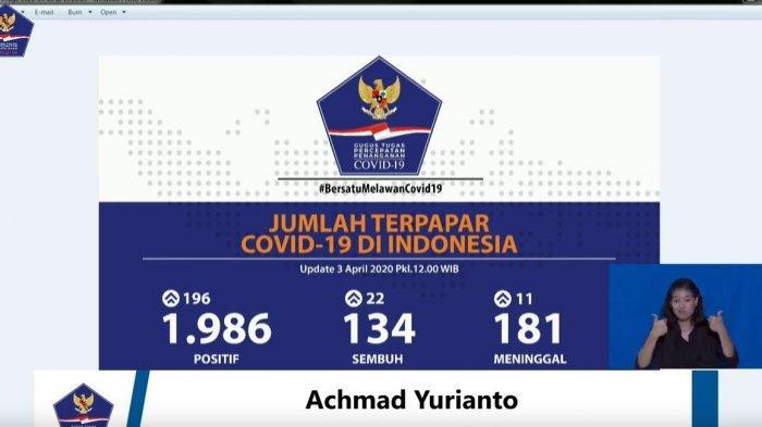 Jumlah kasus pasien corona covid-19 di Indonesia kini mencapai 1.986, Jumat (3/4/2020).